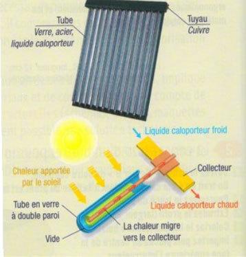 Fonctionnement d 39 un capteur tubes sous vide solaire for Capteur solaire sous vide